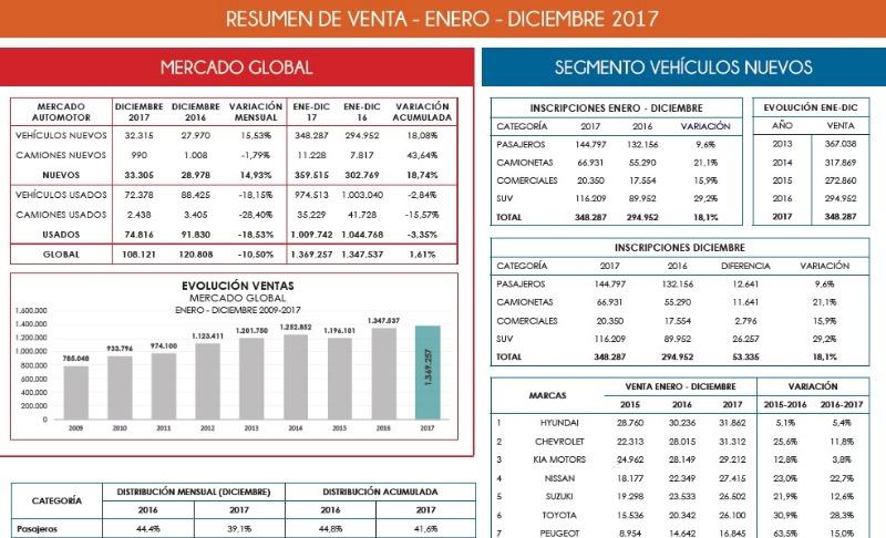 Infografia Mercado 2017