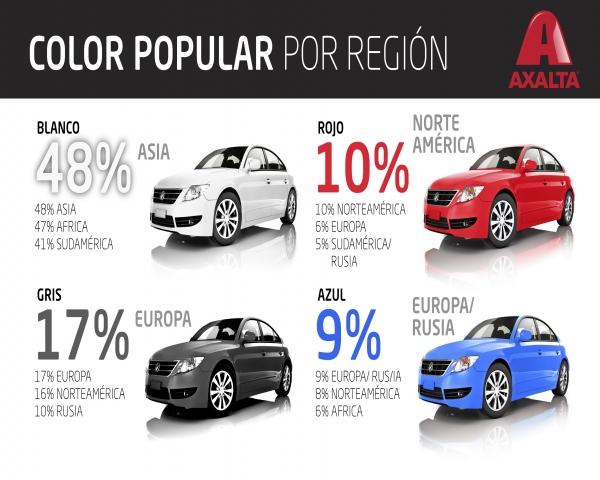 ¿Cuál es el color más popular entre los coches?