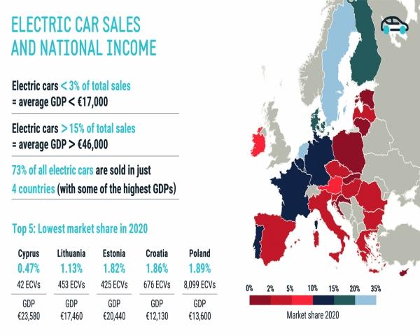 Vehículo eléctrico: prerrogativa de los países ricos de Europa